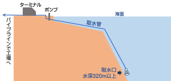 汲み上げ設備-海流無