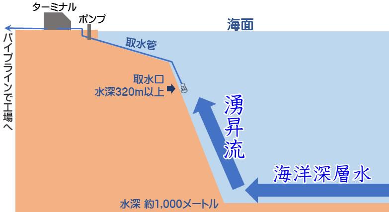 湧昇流の流れ
